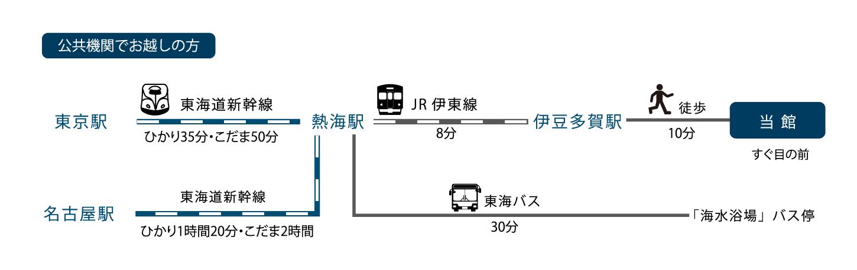 潮騒の宿ふじま:公共交通機関でお越しの方 新幹線で熱海駅まで東京駅からひかり35分・こだま50分、名古屋駅からひかり1時間20分・こだま2時間。熱海駅から伊豆多賀駅まで伊東線で8分、当館まで徒歩10分。